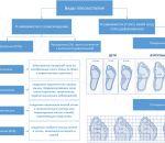 Упражнения при плоскостопии у взрослых поперечном или продольном