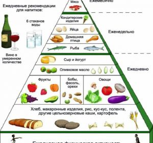 Меню при подагре: диета для лечения болезни