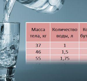 Ученые рассказали, как правильно рассчитать суточную норму воды