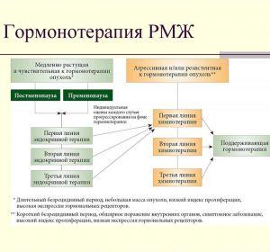 Гормонотерапия при раке молочной железы: виды и препараты