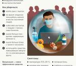 Как не заразиться гриппом — профилактика для детей и взрослых