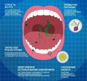 Галитоз: что такое, виды, причины, симптомы и лечение
