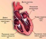 Разрыв сердца: виды, причины, признаки, симптомы и лечение