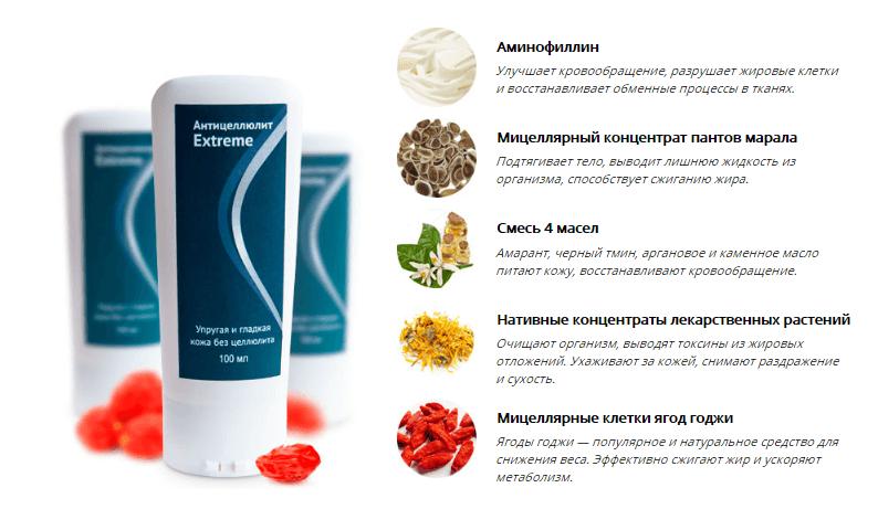 Состав крема против целлюлита