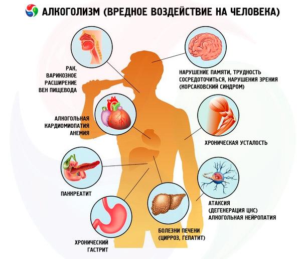 Алкоголизм при гепатите с прогноз