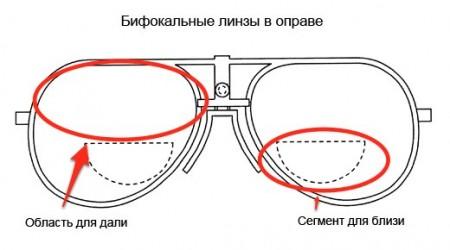 Бифокальные очки в лечении пресбиопсии очень эффективны