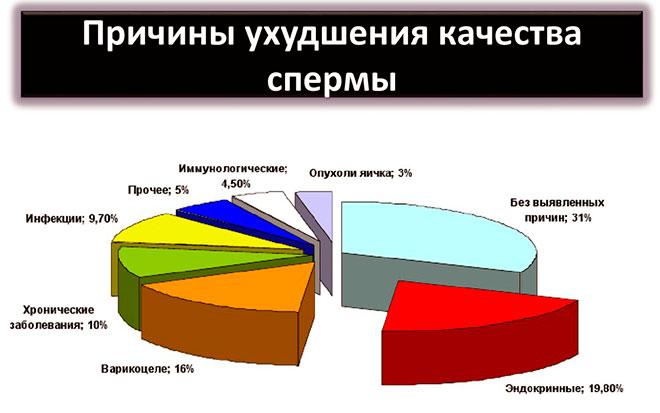 инфографика статистики причин мужского бесплодия