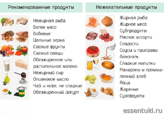 Ограничения при диете (стол №8)
