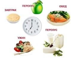 График приема пищи