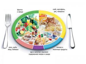 Раздельное питание - что это и с чего начать.