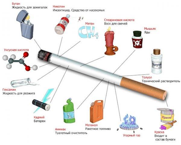 Курение и яды