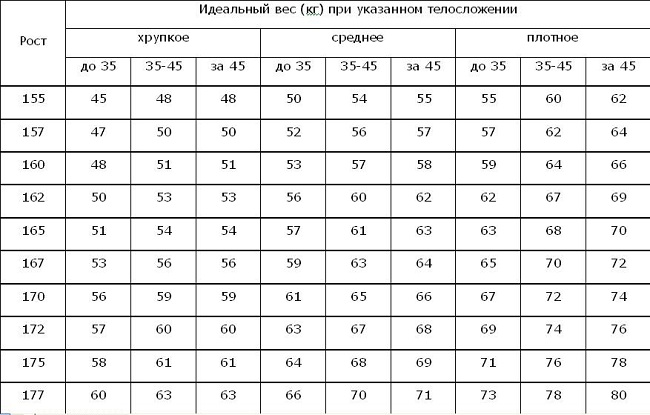 Таблица соотношения роста и веса