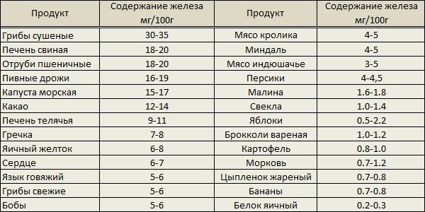Таблица содержания железа в продуктах